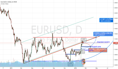 EURUSD: Sell EURUSD then buy EURUSD