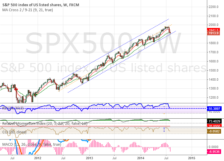 SP500 at 2 year channel support