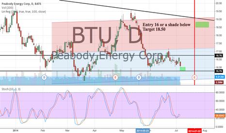 BTU: 16 or below would get me long BTU. Target 18.50