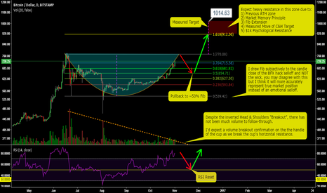 BTCUSD: Potential Cup & Handle Formation