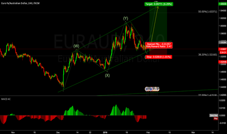 EURAUD: Possible long EURAUD