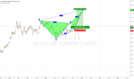DXY: DXY: 105,5