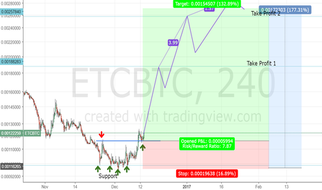 ETCBTC: ETC Bullish ! Trend reversal, Improving fundamentals !
