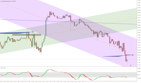USDJPY: Flat DVG + Channel