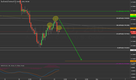 AUDUSD: Short AUDUSD same position just closer view 4h