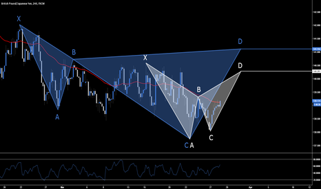 GBPJPY: GBP.JPY - x2 Short Opportunities