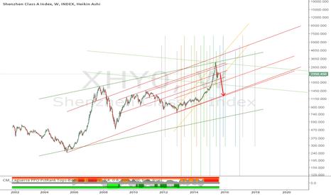 XHY0: Possible Chinese market crash