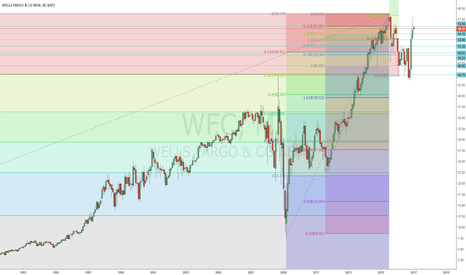 WFC: Wells Fargo