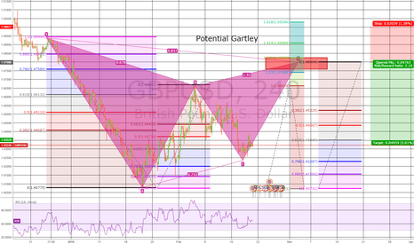 GBPUSD: GBPUSD shaping up for a bearish Gartley
