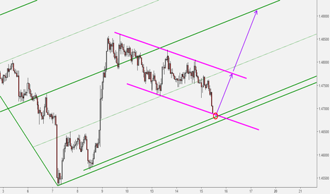 EURNZD: EURNZD Nice Buy Opportunity at Key Support Level