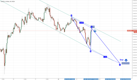 XAUUSD: GOLD/DOLLAR -POTENTIAL DOWN TREND IN THE FUTURE HOURS.