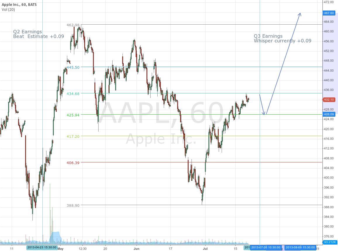 AAPL Q2 -> Q3  Important fib level at 434.68