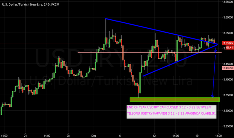 USDTRY: USDTRY 21 DECEMBER TECNCAL AFTER high high FEVER FALL DOWN..