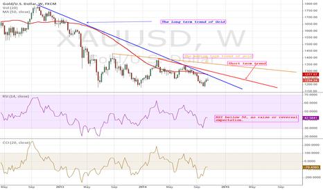 XAUUSD: GOLD: On the down trend still despite upside adjustment