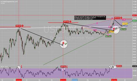 USDJPY: Bearish Market For Short Time