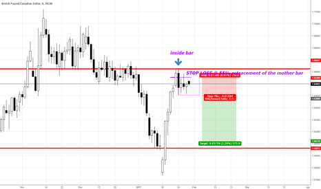 GBPCAD: GBPCAD SHORT DAILY INSIDE BARS FORMATION