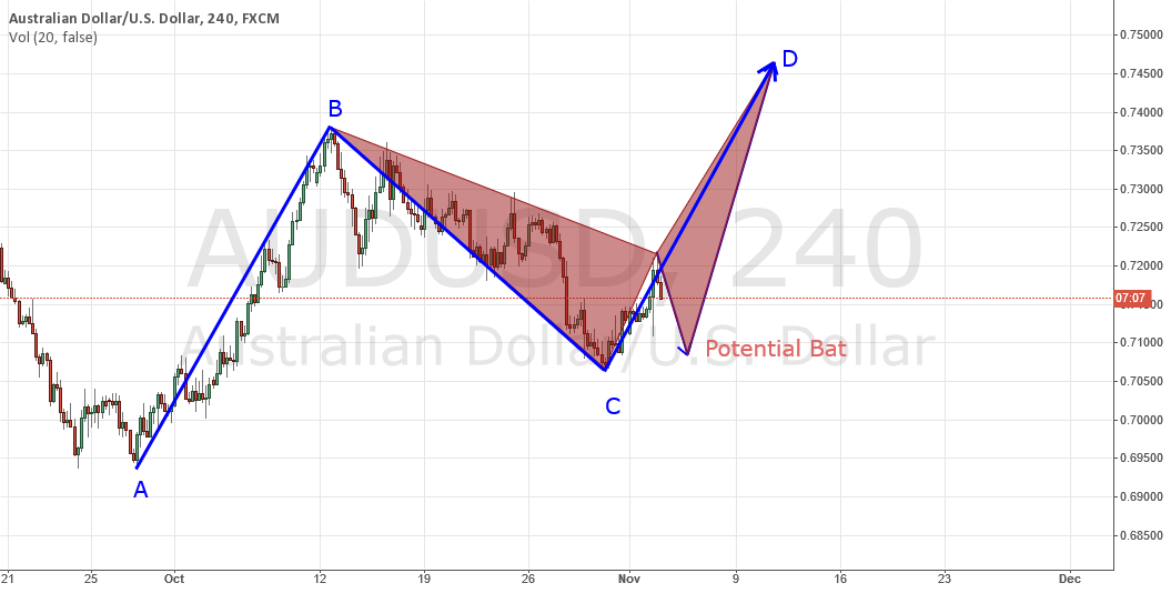 AUDUSD TARGET FOR A LONG