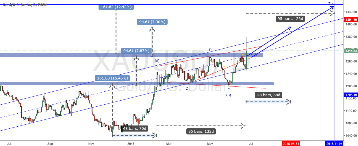 Gold elliott wave and time@mode analysis (2016-06-25)