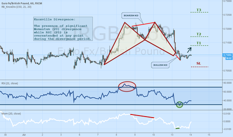 EURGBP: Long EURGBP on Knoxville Divergence and Bullish Bat