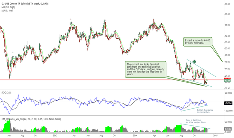BAL: Cotton and BAL ETF Are Forming a Major Bottom