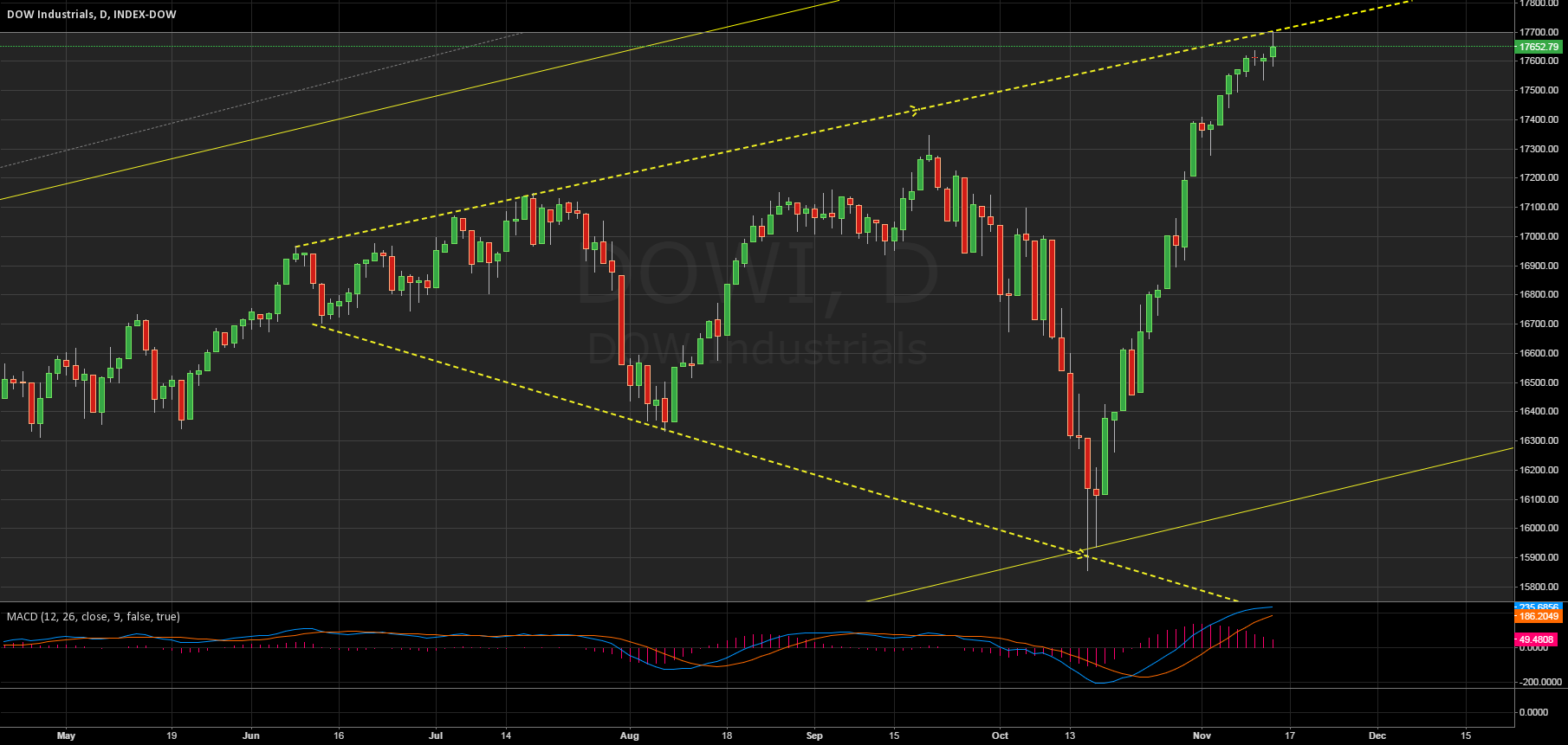 Bearish Megaphone on $DJIA $DOW Cash EOD Index