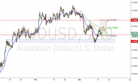 AUDUSD: AUDUSD Inverse Head & Shoulder???