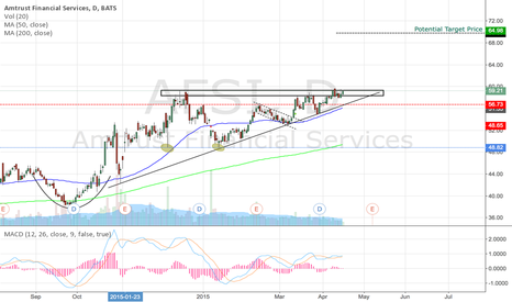 AFSI: AFSI: break-out from resistance zone imminent?