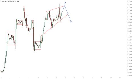 EURUSD: EUR/USD Thoughts