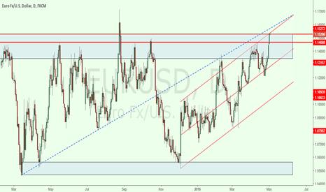 EURUSD: EUR/USD Potential Reversal