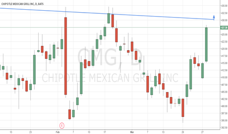 CMG: Chipotle Mexican Grill, Inc. (NYSE:CMG) has rallied back up into