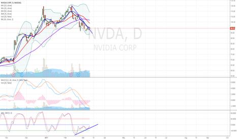 NVDA: NVDA Downtrend Ending?