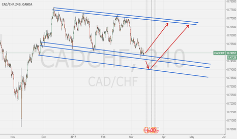 CADCHF: CADCHF bearish flag ?