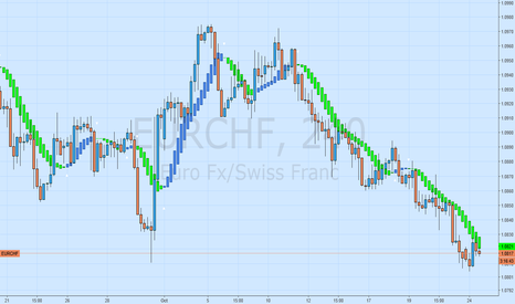 EURCHF: EURCHF  WITH SLOW HEIKEN ASHI