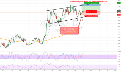 XCUUSD: Copper Long - 30 March 2017 (posted on 2 April 2017)