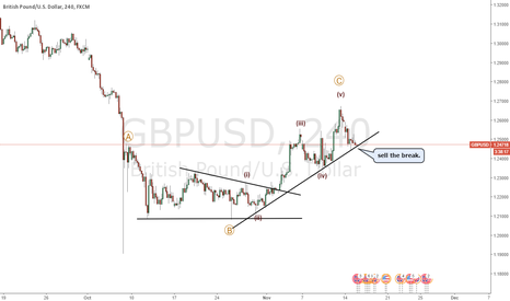 GBPUSD: GBPUSD rally may be ending
