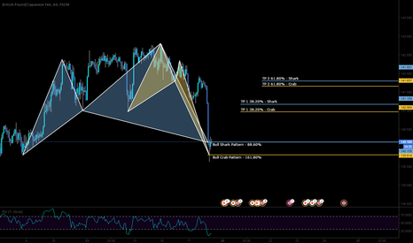 GBPJPY: LONG on the GJ with 2 advance patterns