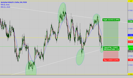 AUDUSD: AUDUSD - Playing The Wedge