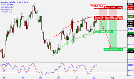 AUDUSD: AUD/USD: 20 MIN PRIOR TO NFP