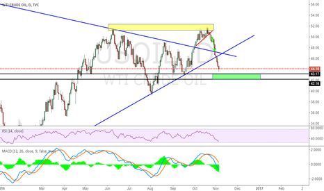 USOIL: Check If Green Area can support OIl Price