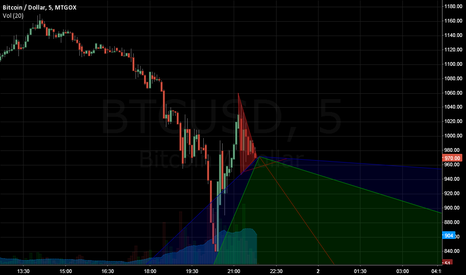 BTCUSD: Bearish symmetrical triangle