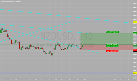 NZDUSD: NZD/USD BUY BUY BUY !!!