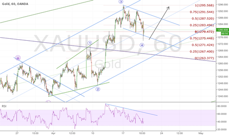XAUUSD: GOLD; ready for the next push
