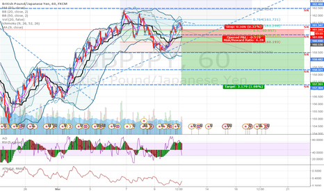 GBPJPY: GBPJPY: Selling on Retracement (bigger TF is downtrend)