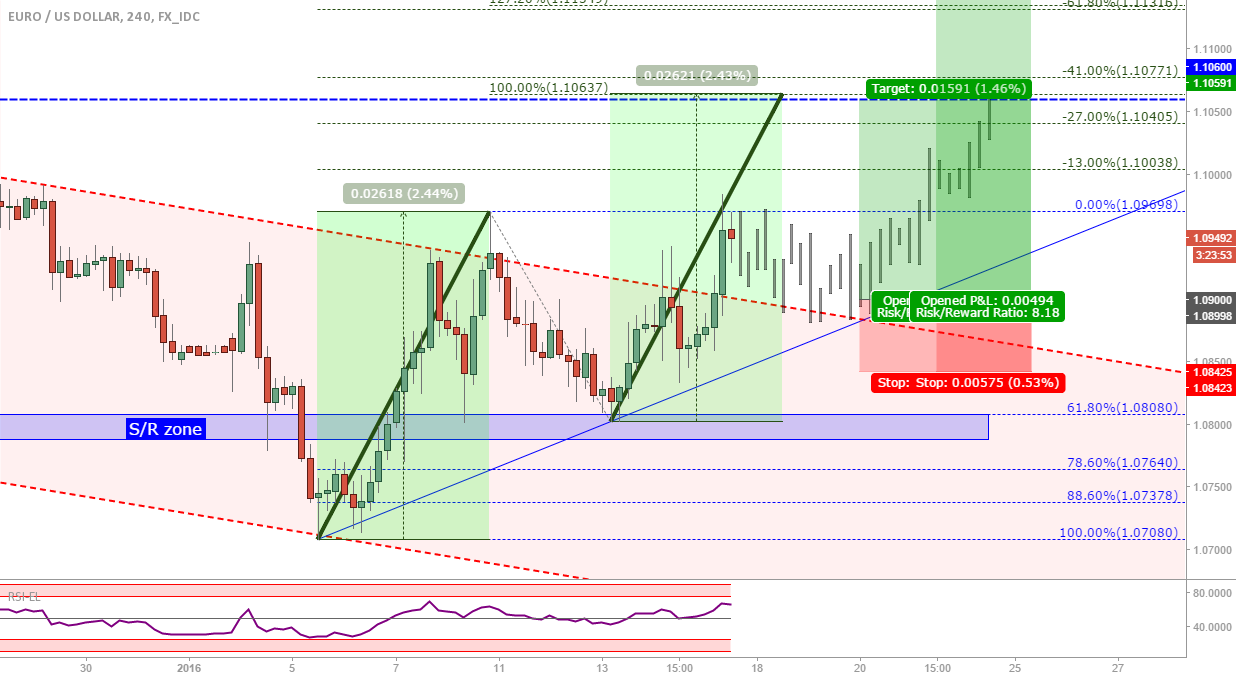 EUR/USD: Channel breakout finally! Getting a good entry now...