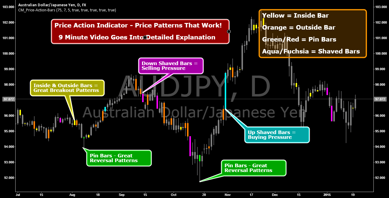 Price Action Indicator - Price Patterns That Work!