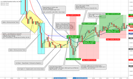 USDCAD: A Story - of- Bulls & Bears ! in Candlesticks