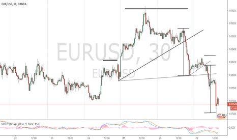 EURUSD: Perfect Textbook trade
