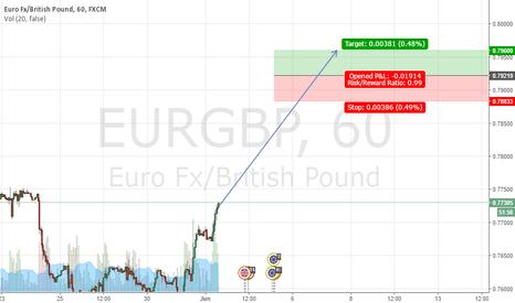 EURGBP: EURGBP Buy at 0.79219, Stop at 0.78833, Take Profit at 0.79600