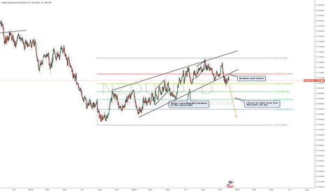 NZDUSD: NZDUSD bearish continuation