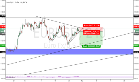 EURUSD: EURUSD short at break